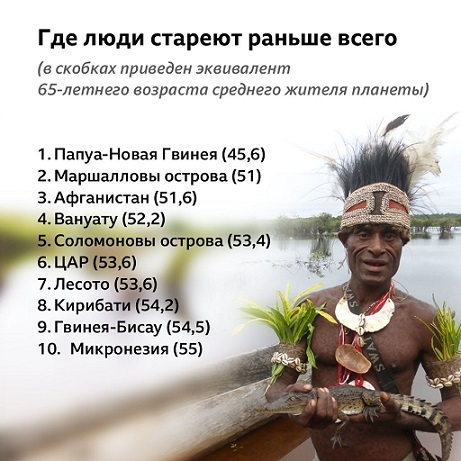Россияне стареют быстрее жителей большинства других стран Здоровье, Наука, Медицина, Новости, Длиннопост, Старение