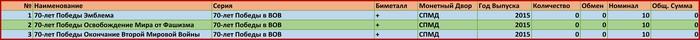 Юбилейные монеты РФ Юбилейные монеты, Таблица, Фиксация, Длиннопост
