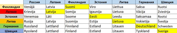 Как называют друг друга страны Европы. Наглядная схема. Часть 2 Европа, Язык, Латвия, Финляндия, Литва, Эстония, Швеция, Россия