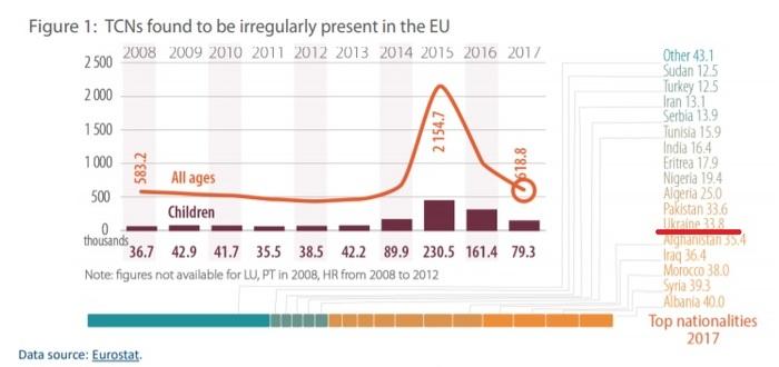 Количество незаконных мигрантов из Украины начинает пугать ЕС Украина, Политика, Миграция, Беженцы, Европа, Статистика