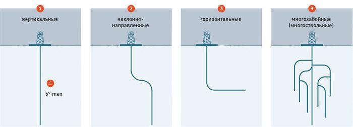 Корни, пьющие нефть: как добывается черное золото России. Нефть, Добыча нефти, Популярная механика, Длиннопост
