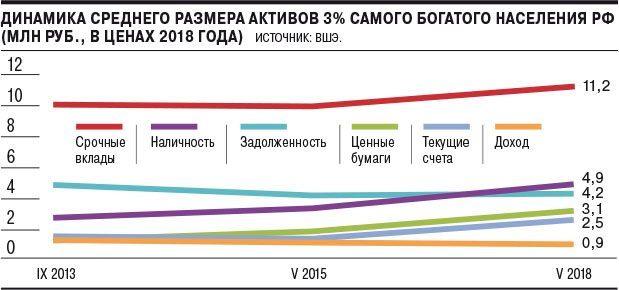 3 процента богатых граждан владеют почти всем в России Экономика, Политика, Длиннопост