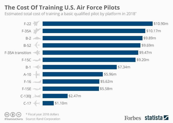 Стоимость подготовки летчиков для ВВС США Авиация, США, ВВС США, Обучение