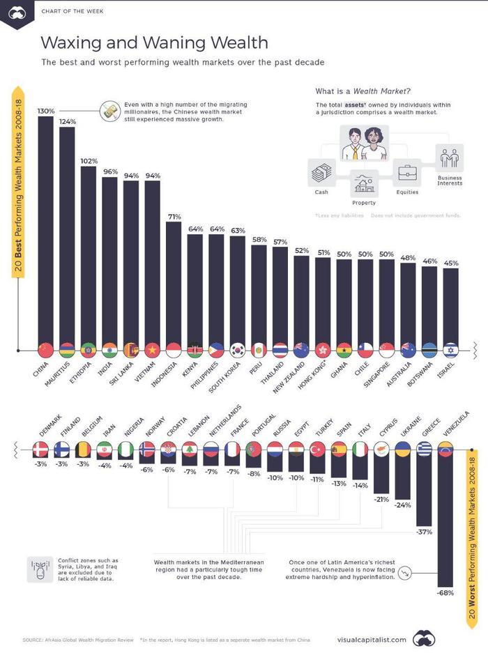 Изменение благосостояния населения с 2008 по 2018 гг. График, Общество, Финансы, Благосостояние, Статистика, Инфографика