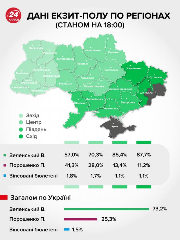 Порошенко наконец-то объединил всю Украину ... Политика, Выборы, Украина, Данные экзит-пола