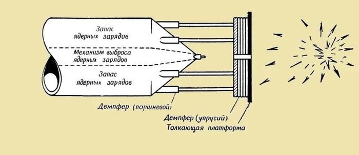 «Астра» — ядерный звездолёт СССР Космос, Сделано в СССР, Космический корабль
