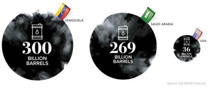 От богатства к краху. Экономическая трагедия Венесуэлы. Венесуэла, Венесуэльский кризис, История Венесуэлы, Экономика, Латинская Америка, Длиннопост