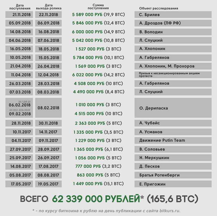 «Как неловко!»: в Сети выяснили тарифы Навального на размещение компромата. Алексей Навальный, Тарифы, Политика, Компромат, Длиннопост