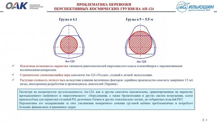 Роскосмос планирует возить ракетные блоки на космодром Восточный на новой модификации Ил-96 Ангара, Роскосмос, Ил-96, Длиннопост