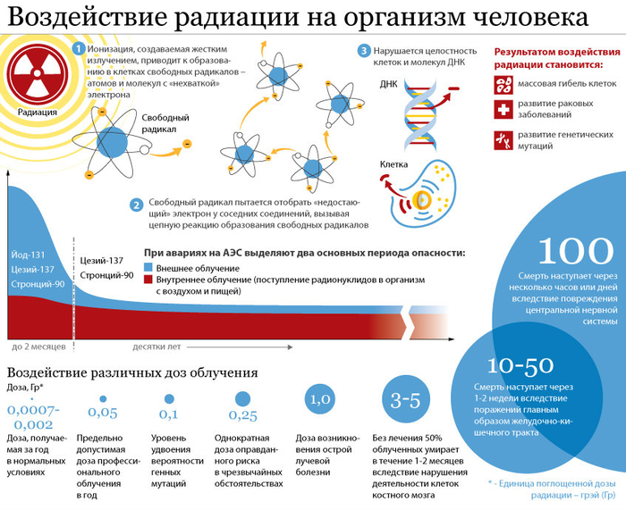 26 апреля - День памяти погибших в радиационных авариях и катастрофах Инфографика, Чернобыль, Аэс, Длиннопост