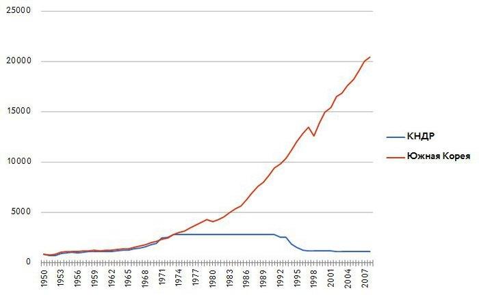 ВВП на душу населения в Северной и Южной Корее Ввп, Северная Корея, Южная Корея