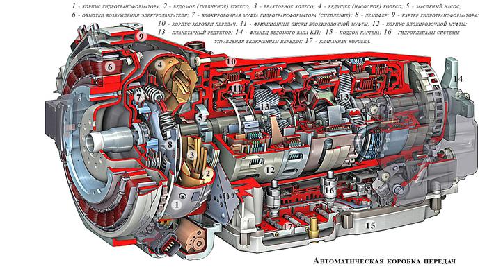 Как проверить коробку автомат (АКПП) перед покупкой авто. #10 Авто, Mihalichpodbor, Акпп, Видео, Длиннопост
