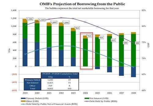 С 2024г все госзаймы США будут полностью уходить на оплату процентов по предыдущим займам. США, Политика, Экономика, Доллар, Долговые обязательства, Госдолг