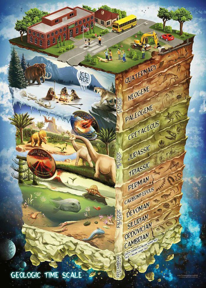 Геологическая шкала Геология, Шкала, Земля, Планета Земля