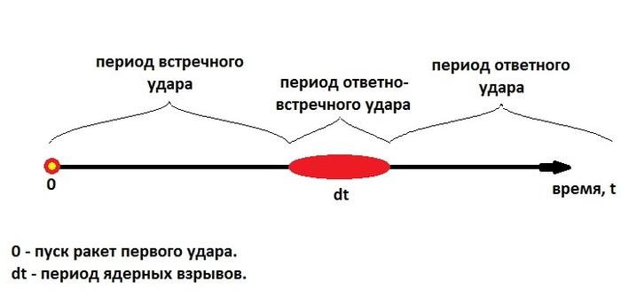 Российско-советская концепция ядерной войны с США и понятие ответно-встречного удара. Про, Спрн, Сяс, Ядерный паритет, Ядерное оружие, Ядерный удар, Ответно-Встречный ядерный удар, Видео, Длиннопост