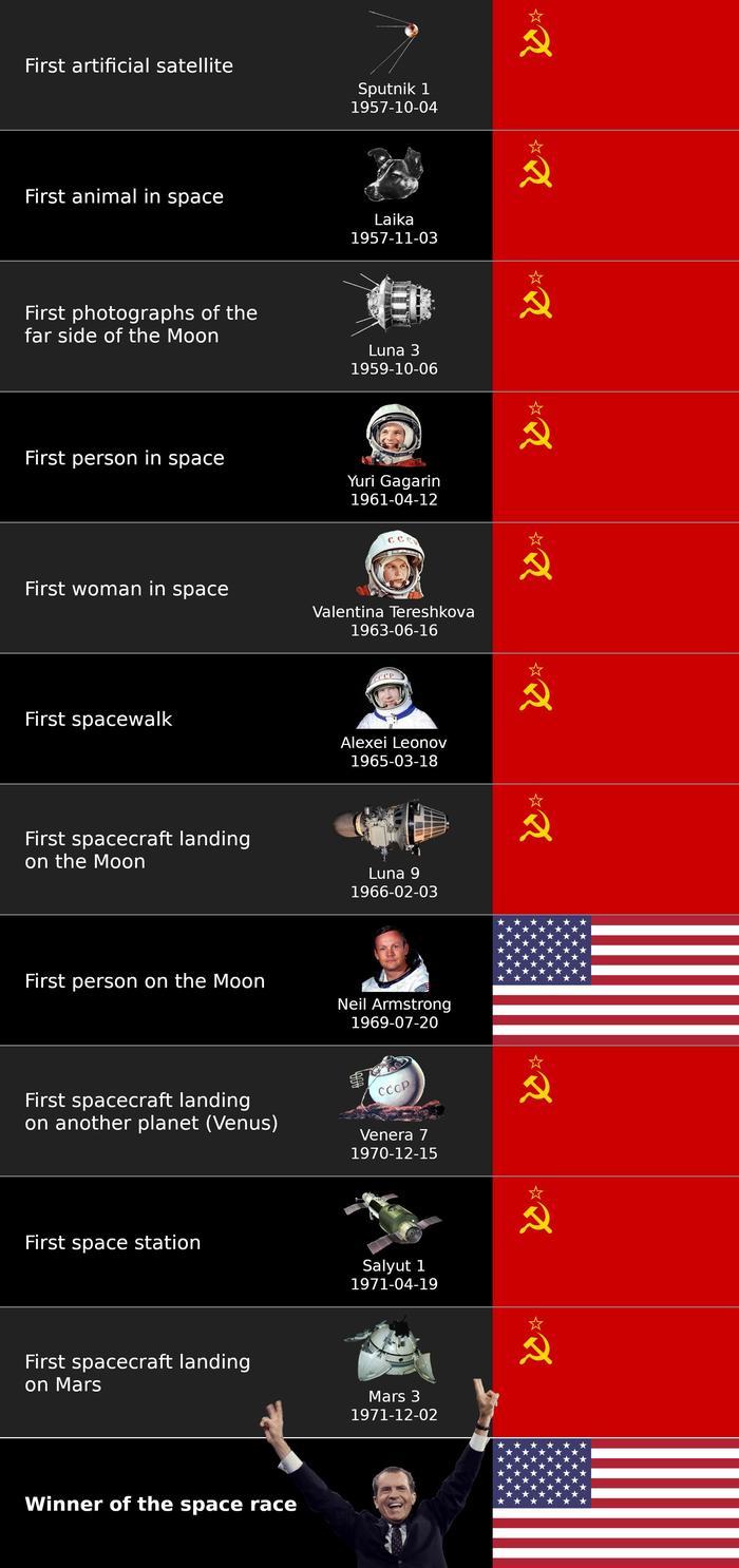 Космическая гонка Космос, Reddit