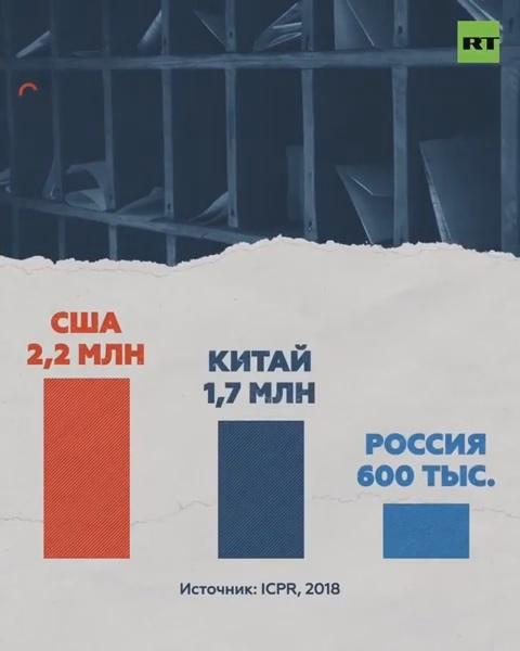 США лидируют в мире по количеству заключенных в тюрьмах. Как так вышло? Новости, США, Россия, Китай, Тюрьма, Заключенные, Бизнес, Russia today, Видео