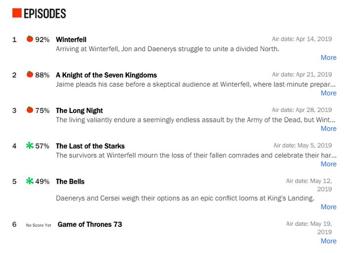 Рейтинг вышедших серий 8 сезона на Rotten Tomatoes Игра престолов, Игра престолов 8 сезон, Рейтинг