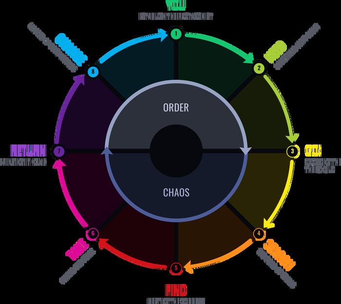 """Круги – метод написания сценариев от создателя """"Рика и Морти"""" и сериала """"Сообщество"""" Сценарий, Дэн Хармон, Рик и Морти, Сообщество, Видео, Длиннопост"""