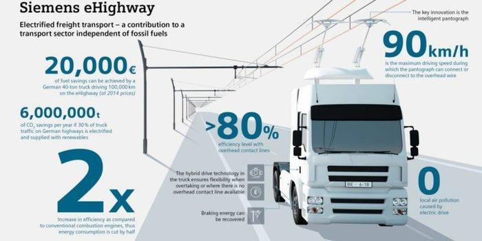 Германия открыла первый участок электрической автострады eHighway от Siemens. Технологии, Германия, Электричество, Видео, Длиннопост