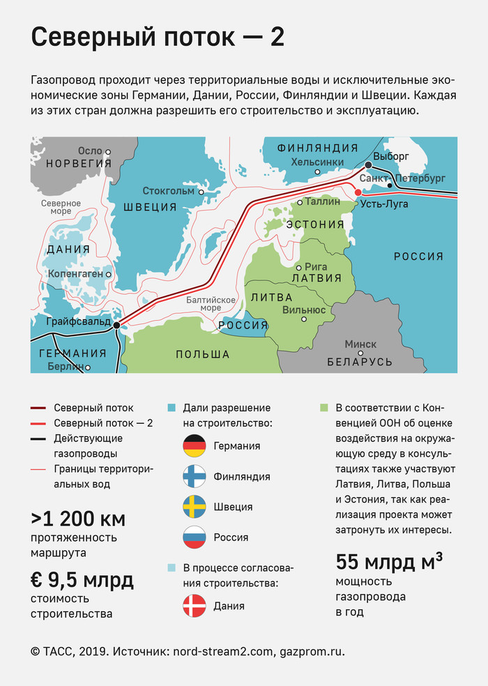 Недовольные «Северным потоком — 2» немцы забрались в газопровод Германия, Северный Поток-2, Длиннопост