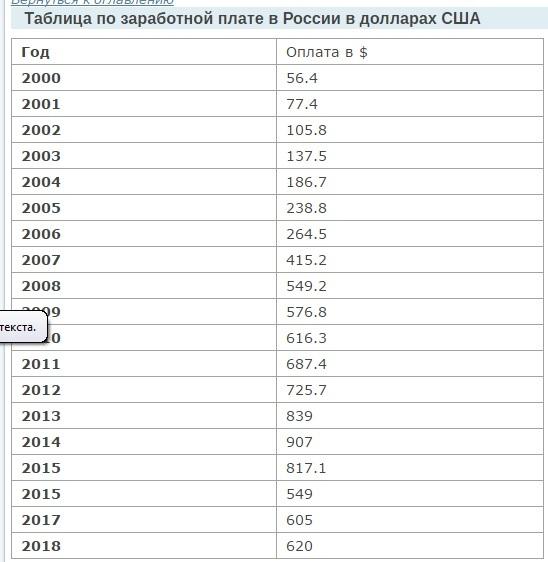 СРЕДНЯЯ ЗАРПЛАТА В РОССИИ ПО ГОДАМ Зарплата, Сравнение