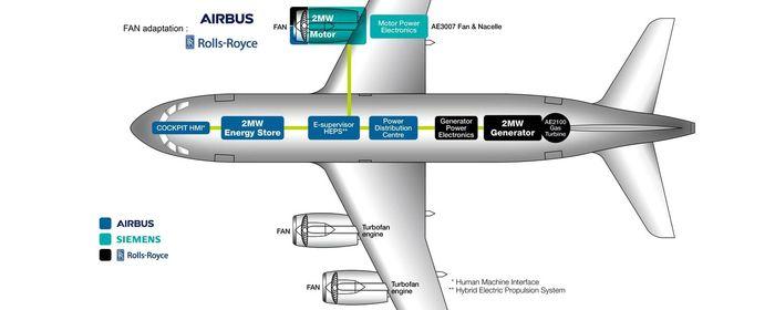 Airbus избавился от Siemens в программе электросамолёта Авиация, Airbus, Siemens, Rolls-Royce, e-Fan X, Длиннопост
