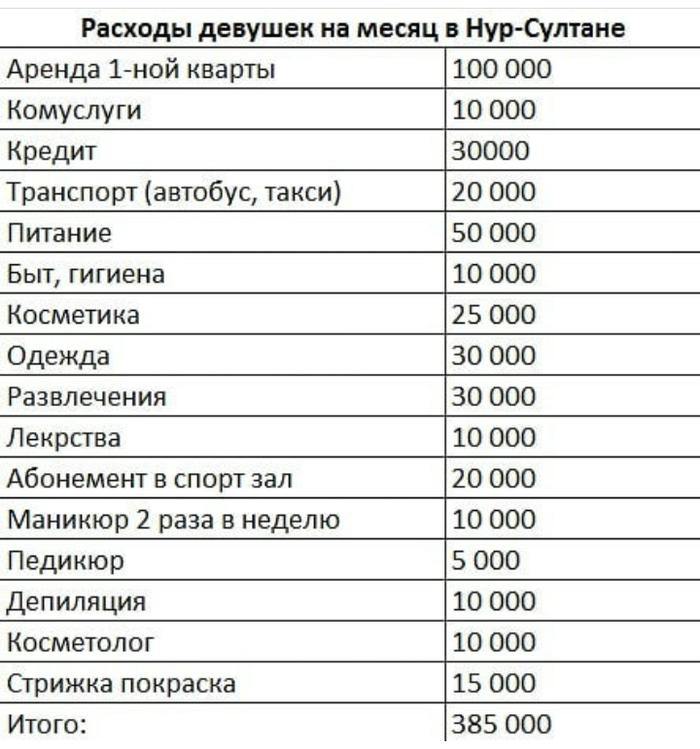 Расходы девушки в Астане на месяц Бюджет, Астана, Девушки