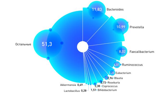Микробиота. Какие бактерии живут в кишечниках россиян Habr, Микробиота кишечника, Здоровье, Наука, Бактерии, Длиннопост