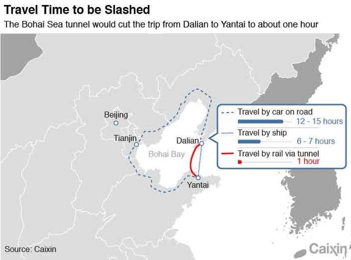 Китай будет строить 125 км подводный тоннель Китай, Тоннель, Строительство дорог