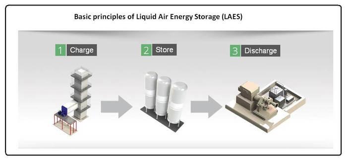 В Британии найден эффективный способ хранения большого количества энергии от ВИЭ без редкоземельных металлов. Наука, Технологии, Ветряк, Видео, Длиннопост, Солнечная энергия, Возобновляемая Энергия, Энергетика