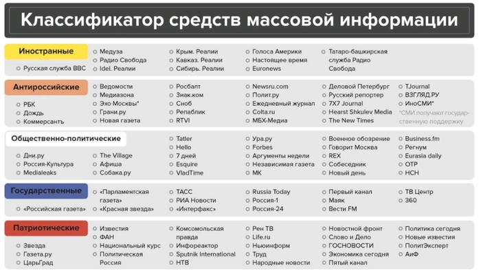 Классификация СМИ. Россия, СМИ, Политика, Картинки
