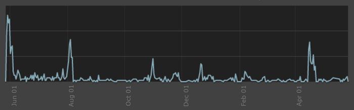 Год в раннем доступе: опыт выпуска и поддержки цифровой настолки Fated Kingdom Настольные игры, Инди, Длиннопост, Indie, Steam, Ранний доступ, Gamedev, Игры, Видео, Гифка