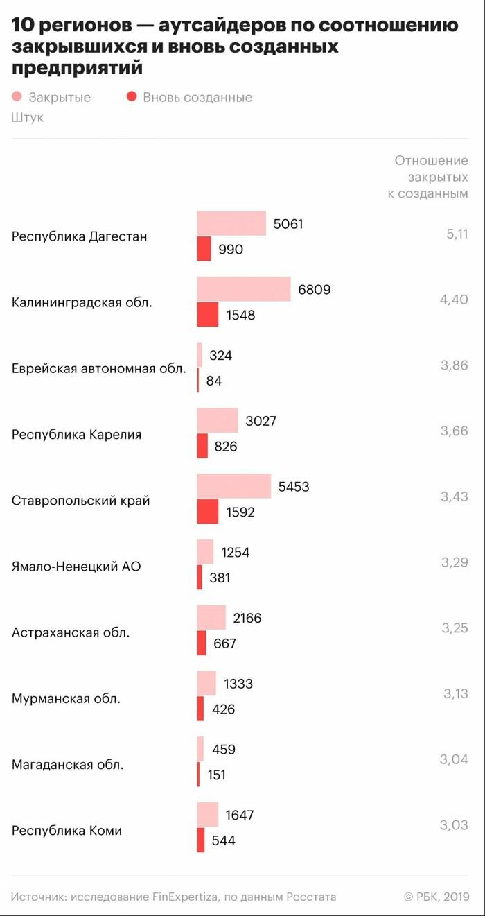 Число закрывшихся бизнесов в два раза превысило число открывшихся Экономика, Россия, Бизнес, Проблема, Статистика, Длиннопост, РБК