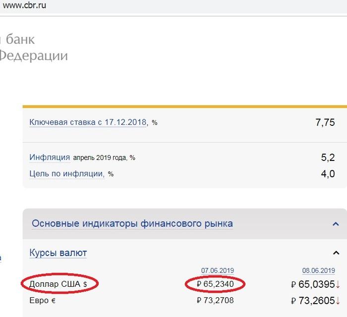 Насколько упал курс рубля начиная с 1991 года? Капитализм, Рубль, Длиннопост