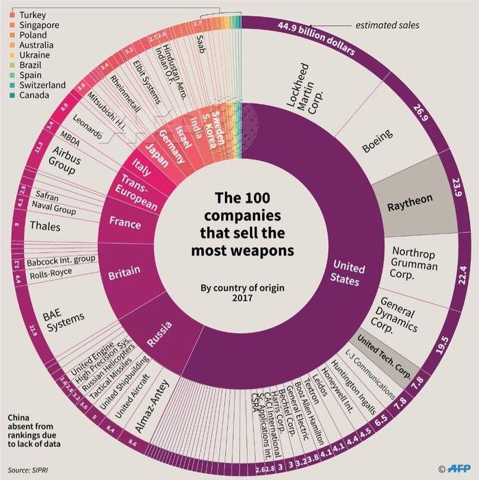 Самые крупные продавцы оружия в мире Вооружение, Мир, Деньги, Оружие