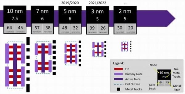 Стартовало создание 2-нанометрового процессора Техпроцесс, 2нм, Процессор, Технологии, IT, Tsmc, Длиннопост