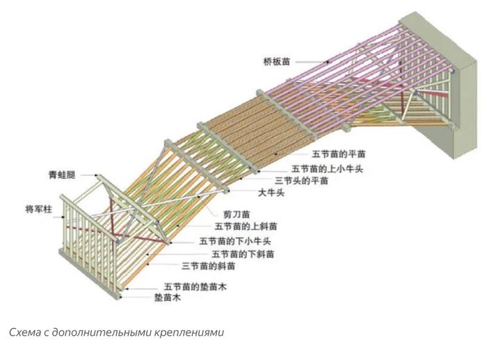 """Ответ на пост """"Мост Да Винчи"""" Мост, Леонардо да винчи, Китай, Гифка, Длиннопост"""
