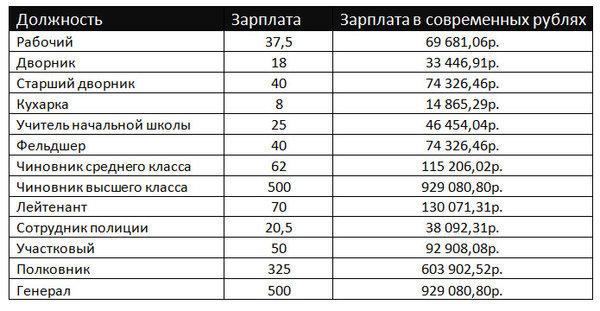 О ценах и зарплатах, в Российской Империи! Длиннопост, Финансы, Российская империя, Зарплата, Любопытство