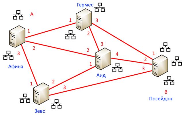 Как два байта переслать? Osi, Телекоммуникации, IT, Интернет, Длиннопост