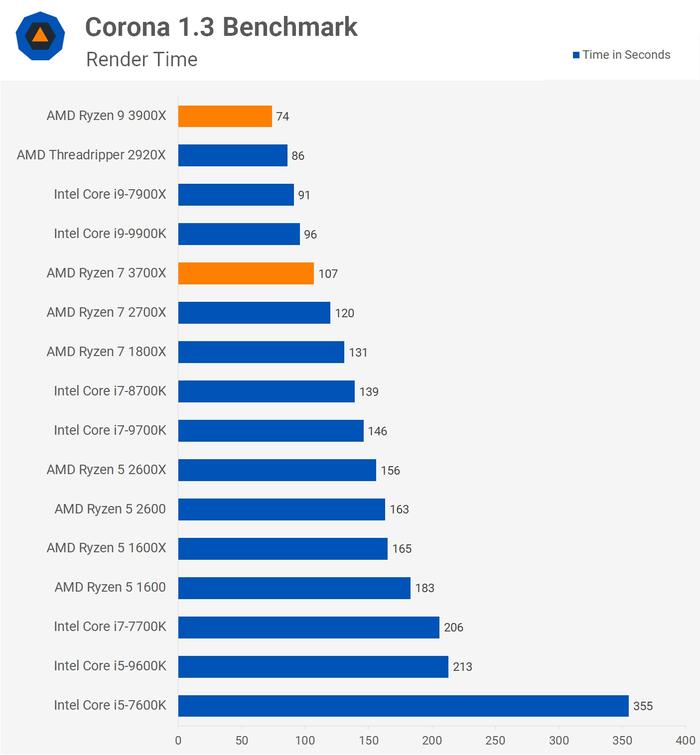 Кто круче, AMD или Intel? Выбираем лучший процессор в каждой ценовой категории Процессор, AMD, AMD ryzen, Intel, Видео, Сравнение, Длиннопост