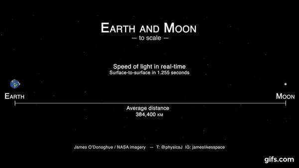 Какой самый быстрый объект после света? Скорость света, Фотон, Протон, Коллайдер, Интересное, Познавательно, Гифка, Длиннопост