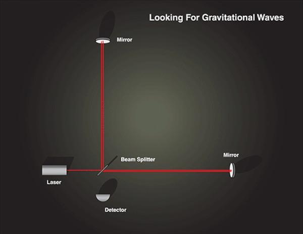 Спросите Итана: почему гравитационные волны не ослабляются с расстоянием так, как гравитация? Спросите итана, Научпоп, Гравитационные волны, Свет, Физика, Перевод, Гифка, Длиннопост