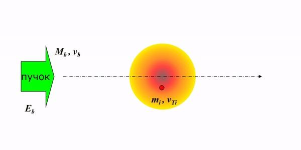 Пара слов об УТС и плазме, часть 8. Термометры Наука, Физика, Плазма, Термоядерный синтез, Термоядерный реактор, Гифка, Длиннопост