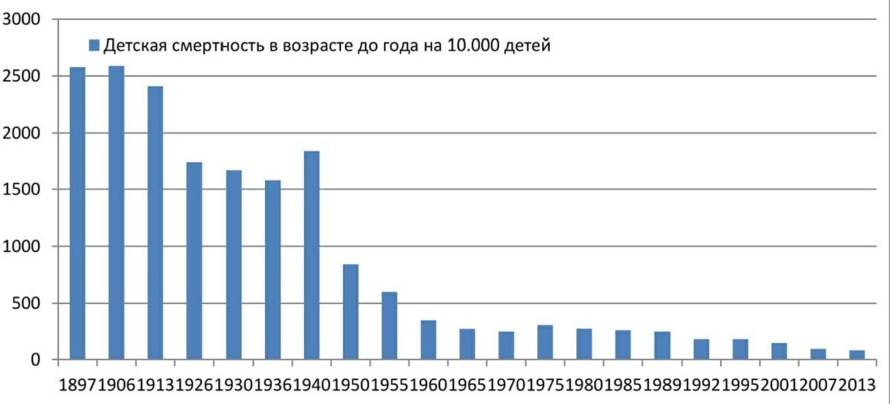 Уровень жизни в россии доклад 5248