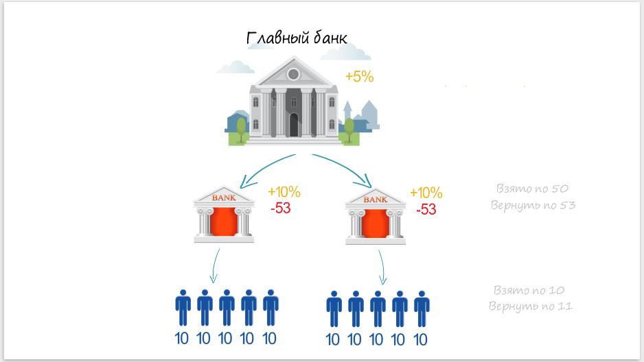 Кто скупает долги у банков выгодно ли рефинансирование потребительского кредита в втб 24