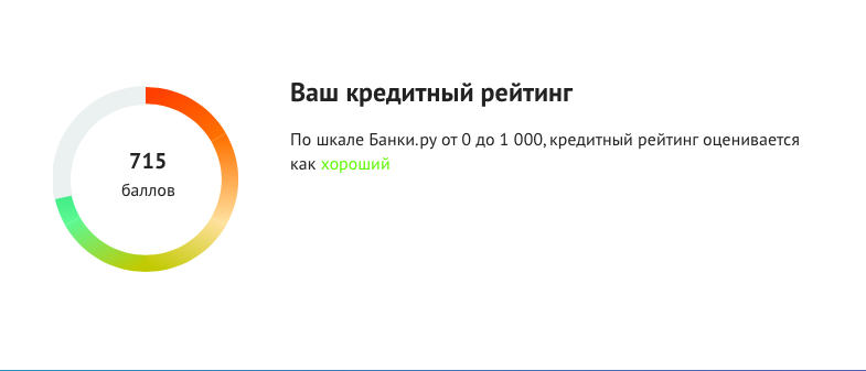 деньги онлайн без проверок