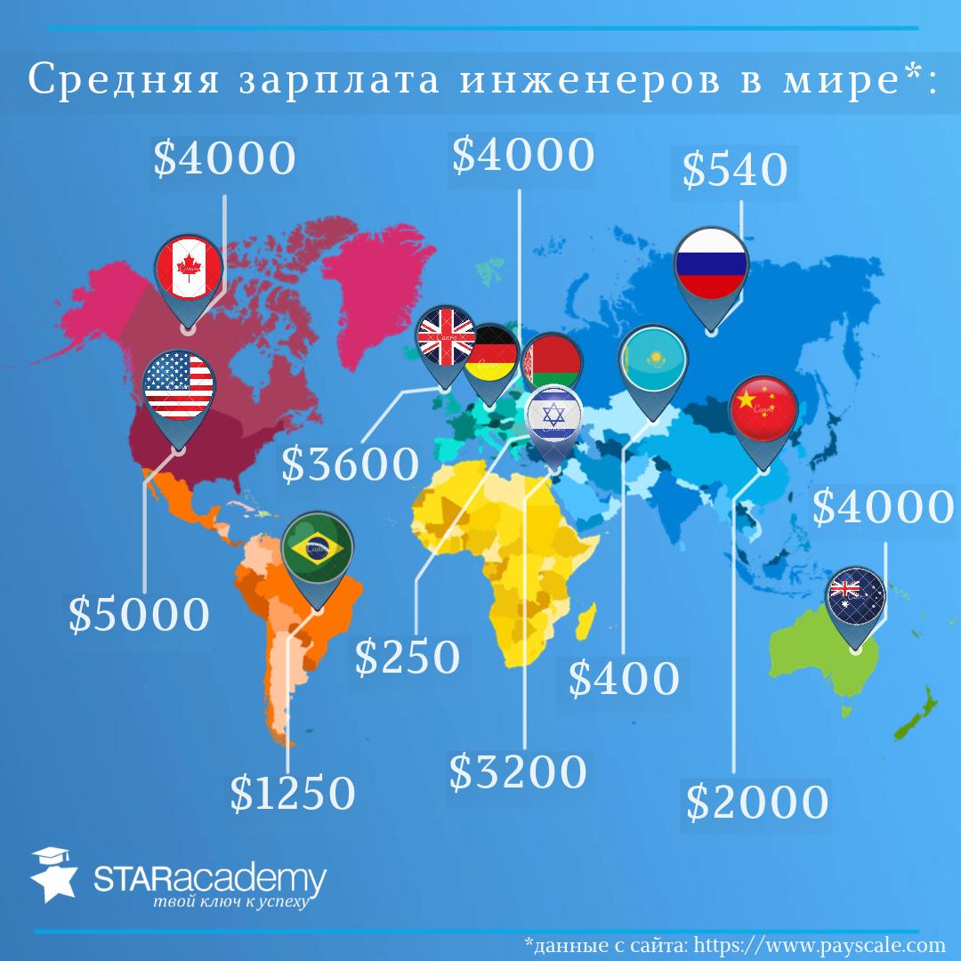зарплата на пенсионную карту мир