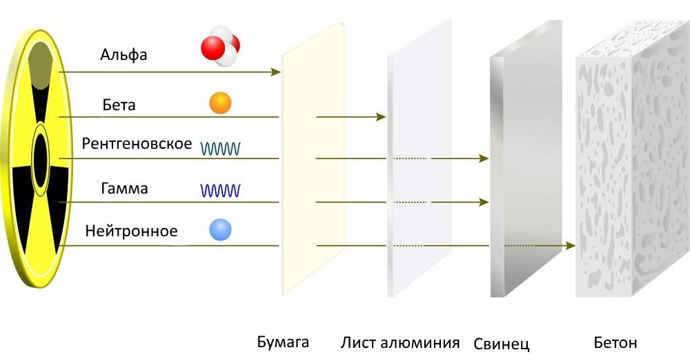 Бетон рентген саратов заказать бетон