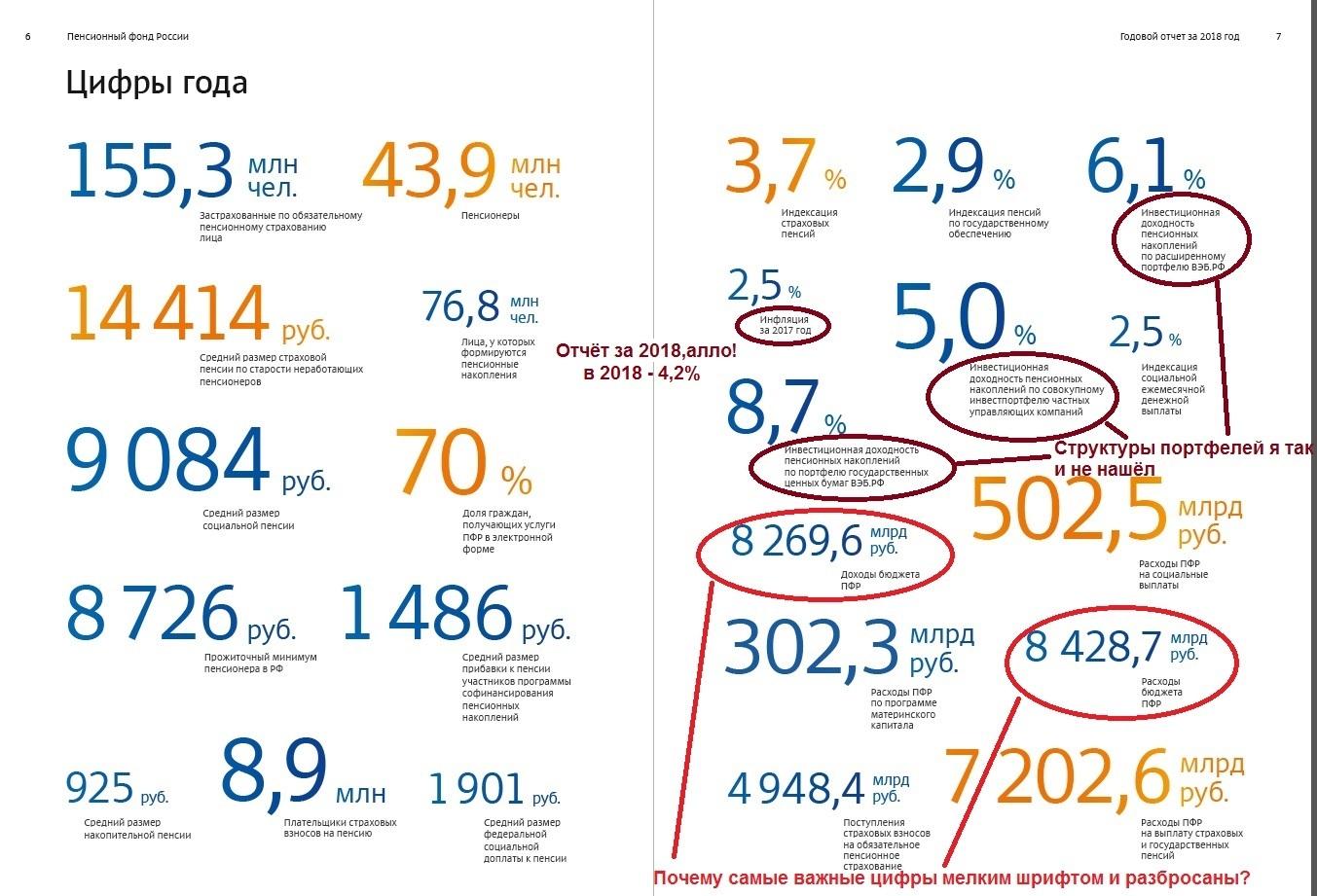 Большой пенсионный фонд отчет в центобанке